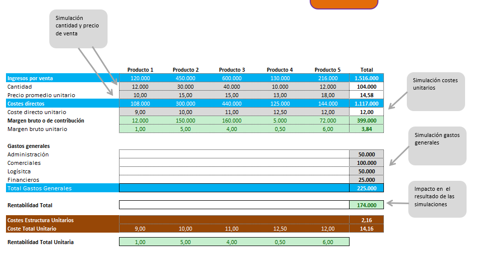Método-direct-costing-con-Excel