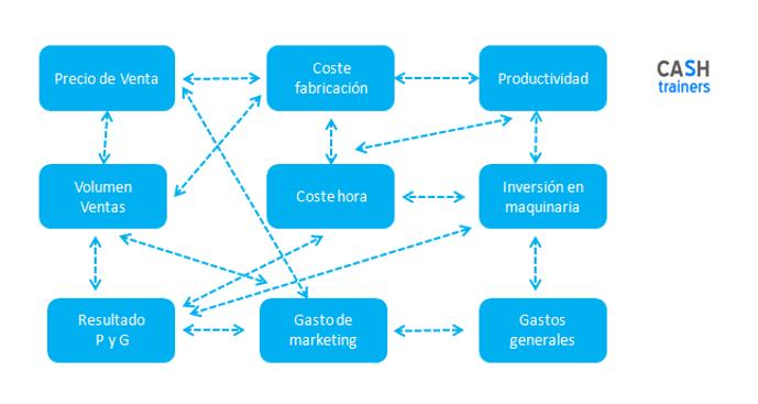 mapa-variables-relacionadas-en-la-empresa