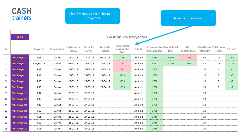 indicadores-gestión-proyectos-plantilla-Excel