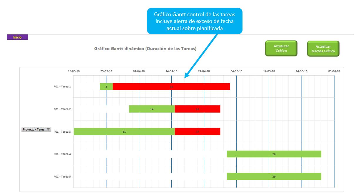 gráfico-gantt-con-nuevas-alertas-plantilla-excel-gestión-proyectos