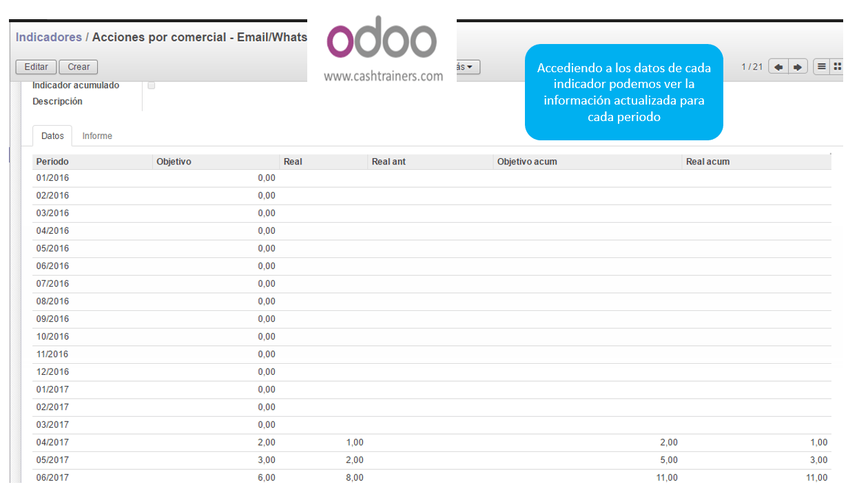 KPI-datos-reales-información-ERP-ODOO