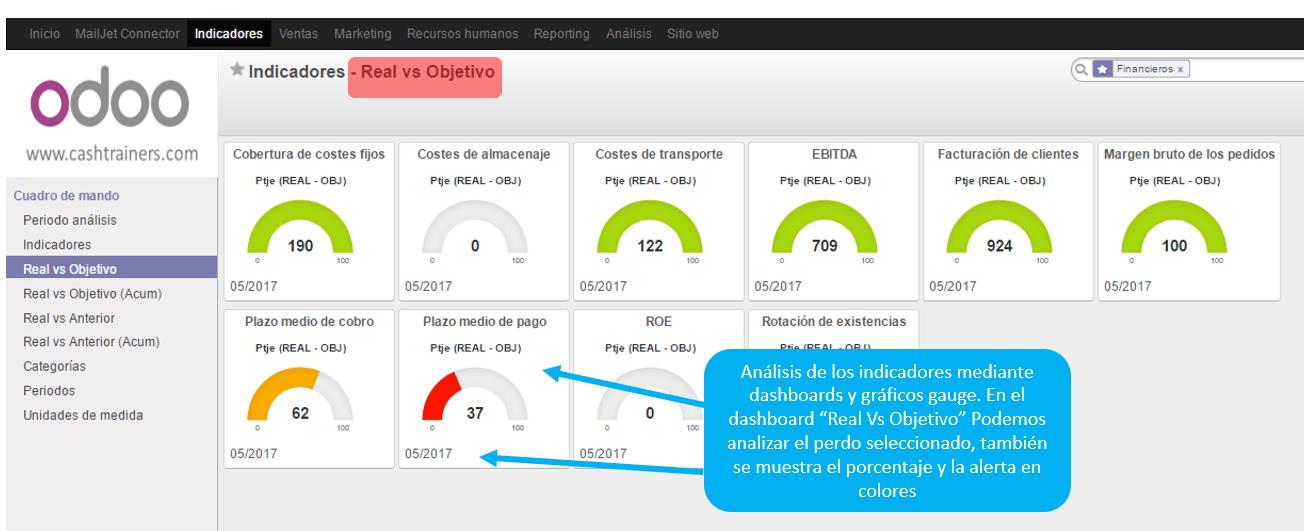 Indicadores-dashboard-real-vs-objetivo-comparación-ERP-ODOO