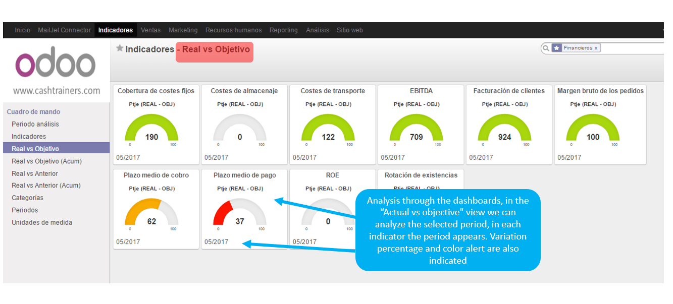KPIs-BSC-dashboard-actual-vs-budget-comparison-ERP-ODOO