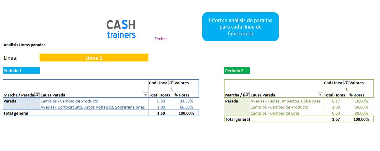 Análsis-paradas-fabricación-OEE-plantilal-Excel