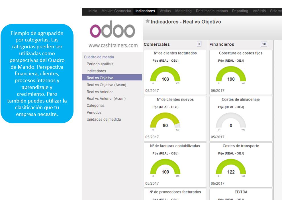 KPIs-dashboard-agrupación-por-categorías-ERP-ODOO