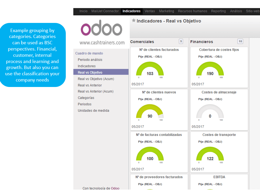 KPIs-dashboard-grouped-by-categories-ERP-ODOO