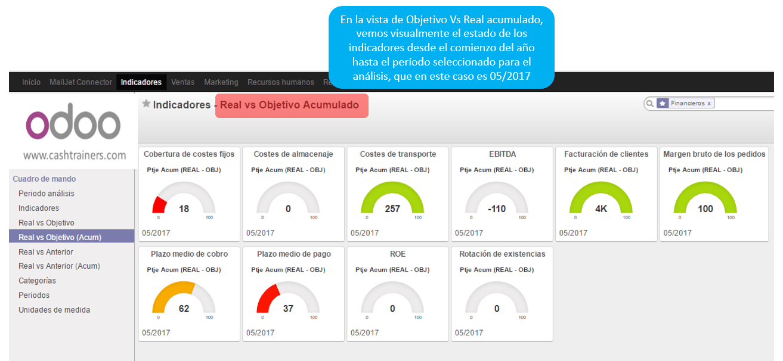 Real-Vs-presupuesto-acumulado-dashboard-gráficos-gauge-ERP-ODOO