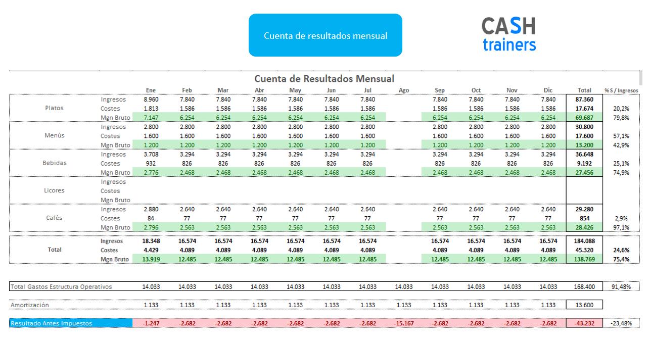 cuenta-resultados-mensual-restaurantes-plantilla-excel
