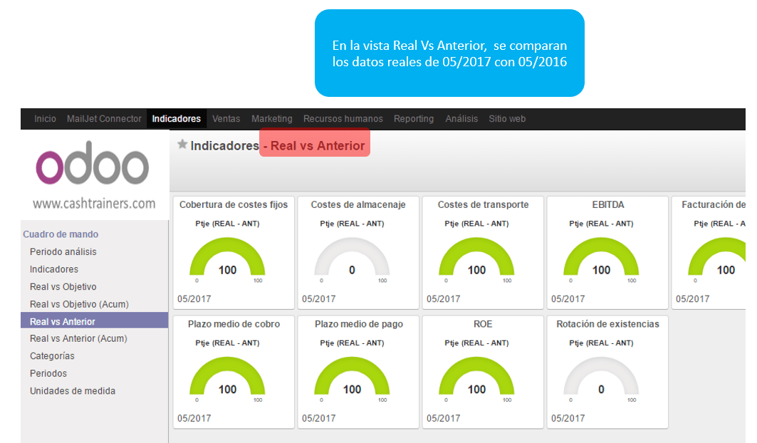 Real-vs-anterior-análisis-ERP-ODOO-KPIs-dashboard