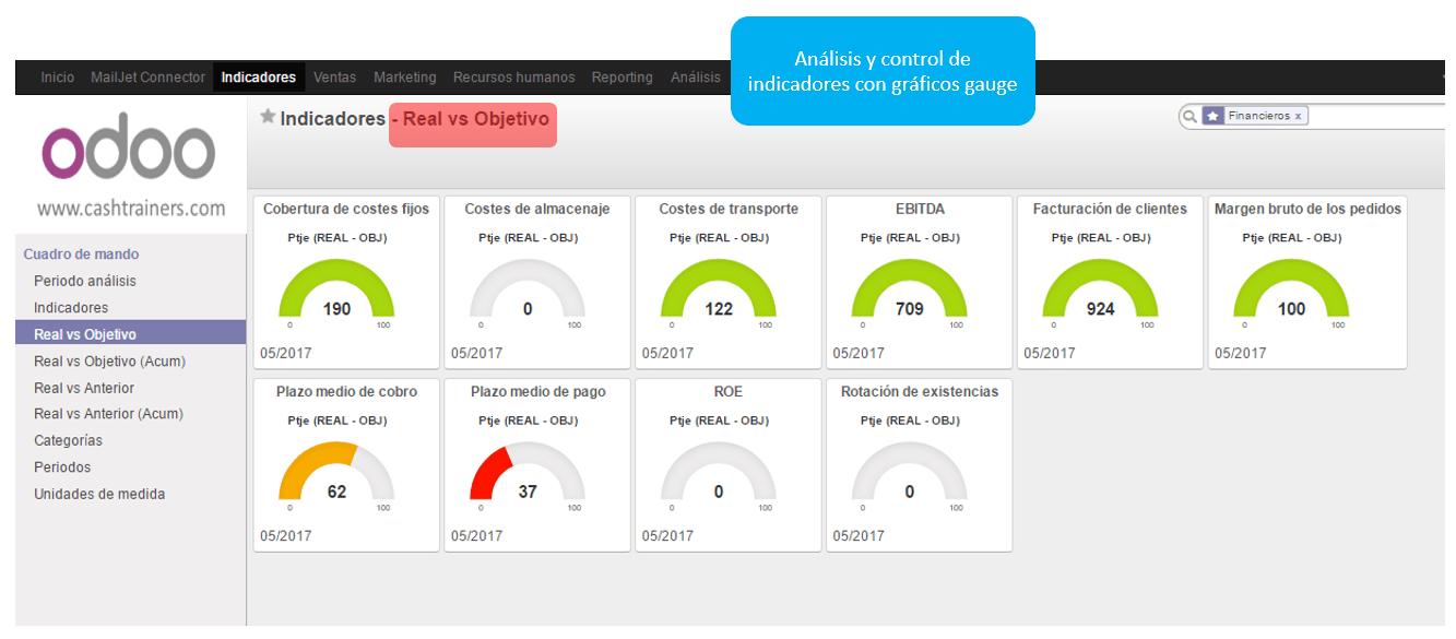 Cuadro Mando Integral ERP ODOO