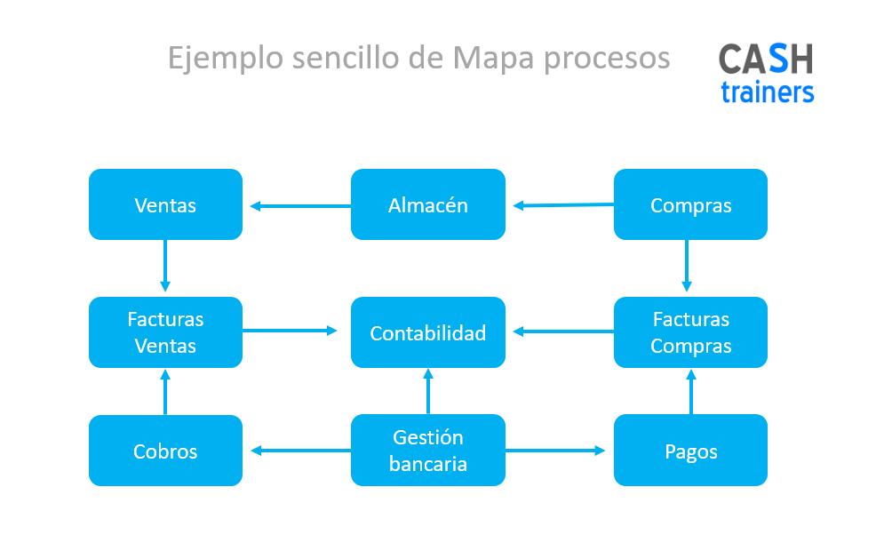 Ejemplo-mapa-procesos-ERP