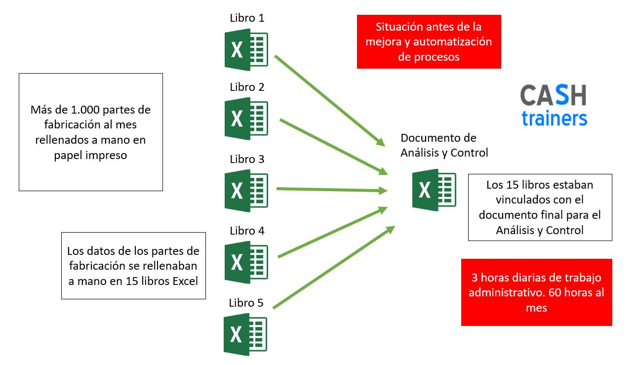Situación-antes-mejora-y-automatización-procesos-fabricación-con-Excel