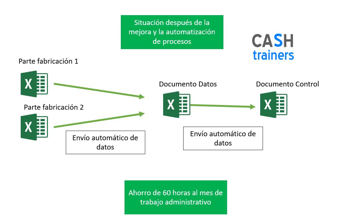Situación-después-de-mejora-y-automatización-procesos-fabricación-con-Excel