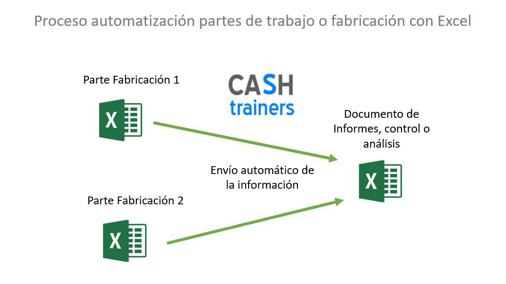 proceso-automatización-partes-trabajo-o-fabricación-con-excel
