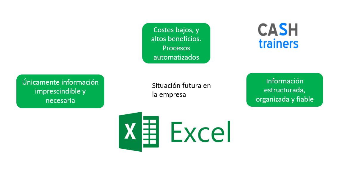 Situación-futura-eficiencia-información-con-Excel