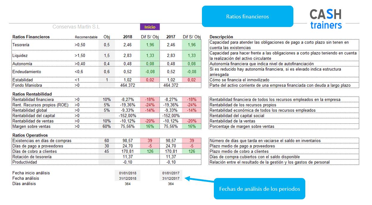 análisis-ratios-financieros-plantilla-excel