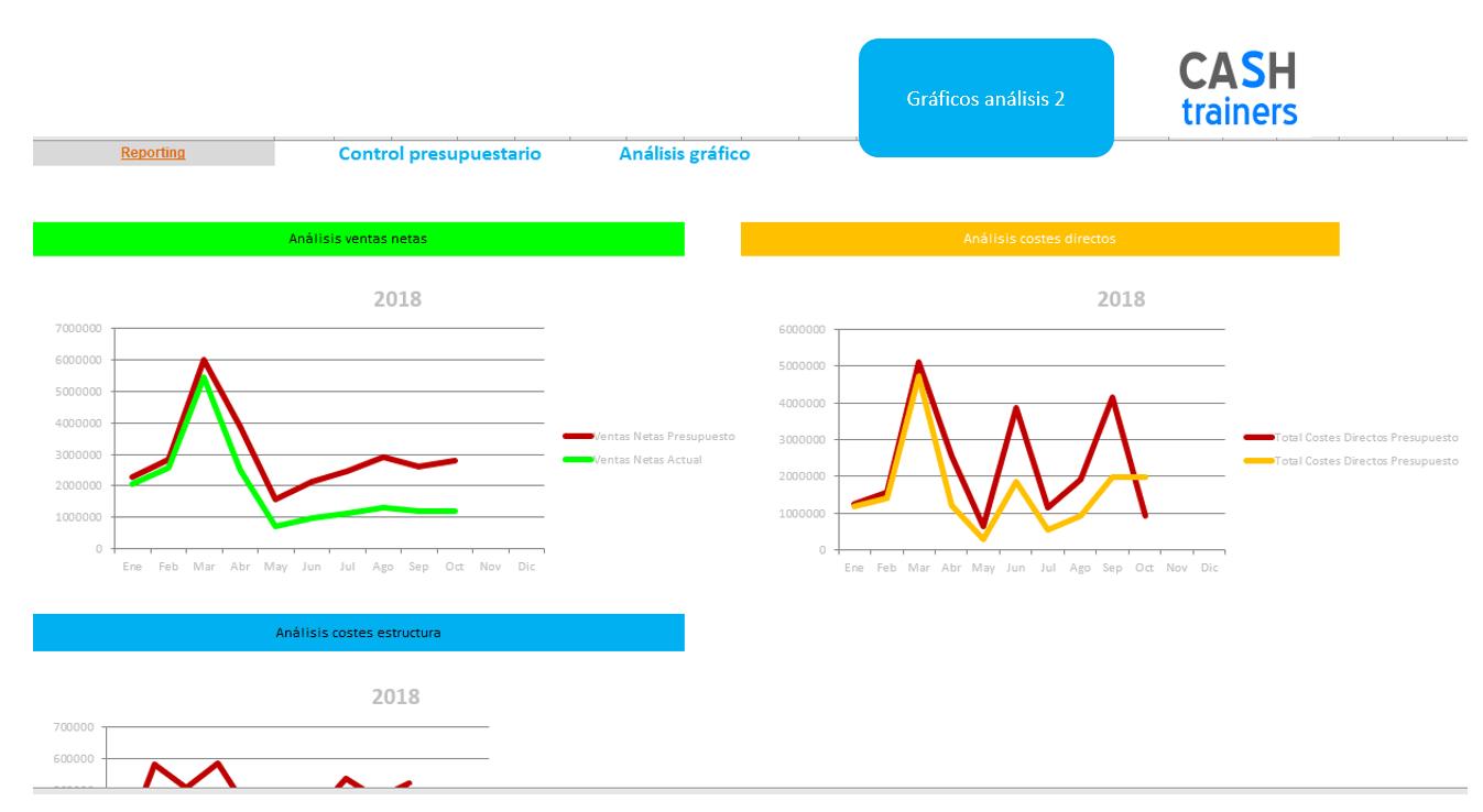 Análisis-gráfico-desviaciones-presupuestarias-Plantilla-Excel