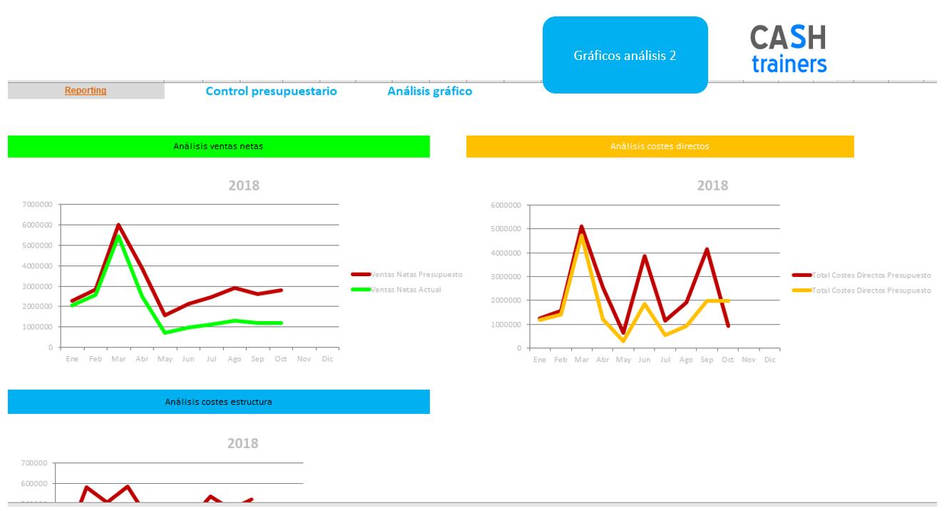 Gráficos-comparativos-datos-reales-vs-presupuesto-plantilla-excel