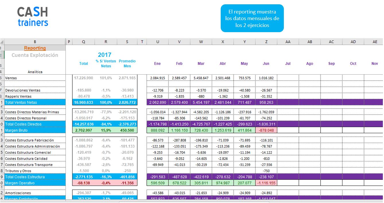 Reporting-cuenta-explotación-analítica-plantilla-excel