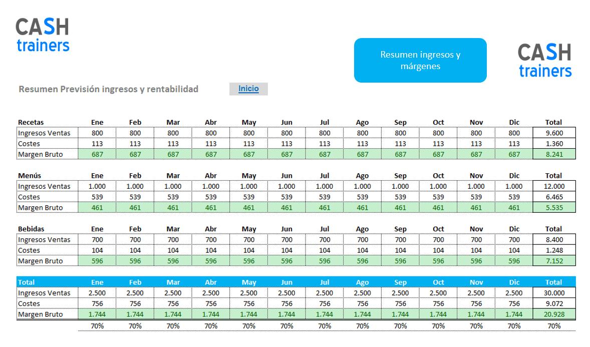 previsiones-ingresos-y-márgenes-restaurantes-plantilla-excel