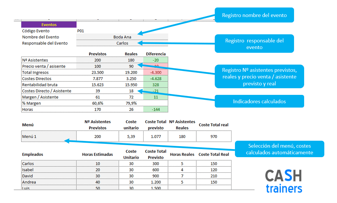 previsión-y-control-rentabilidad-eventos-y-catering-Excel