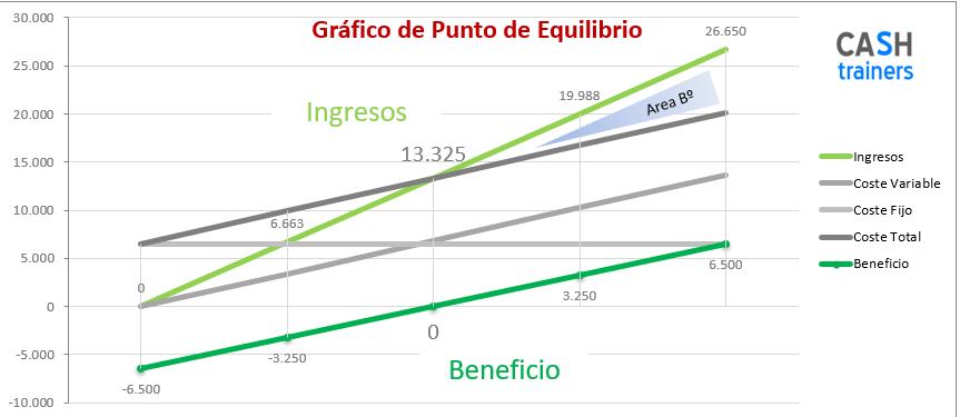 Punto-equilibrio-cashtrainers.com