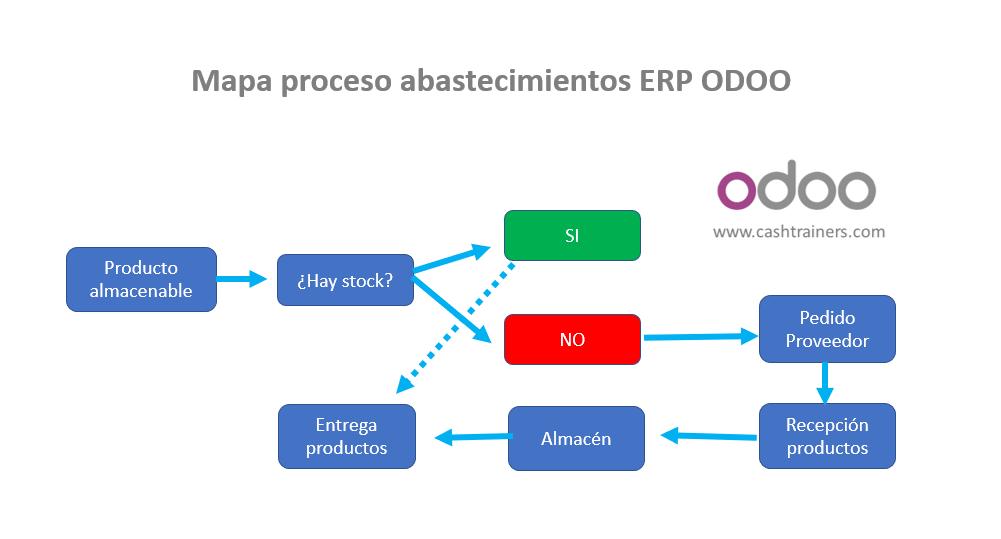 mapa-procesos-abastecimientos-almacén-ERP-ODOO
