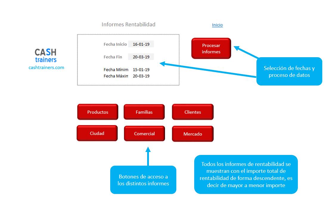 panel-control-obtención-informes-rentabilidad-aplicación-excel