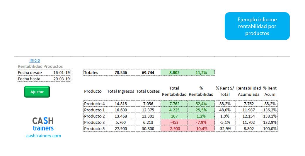 ejemplo-informe-rentabilidad-por-productos-plantilla-excel