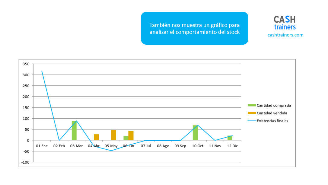 gráfico-análisis-comportamiento-stock-plantilla-excel