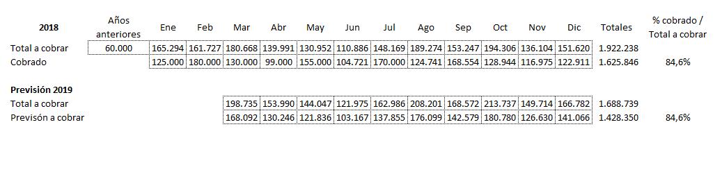 previsiones-cobro-mensuales-Previsiones-Tesorería