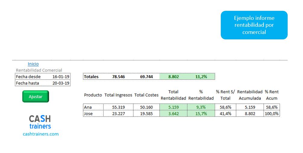 ejemplo-informe-rentabilidad-por-comercial-aplicación-excel