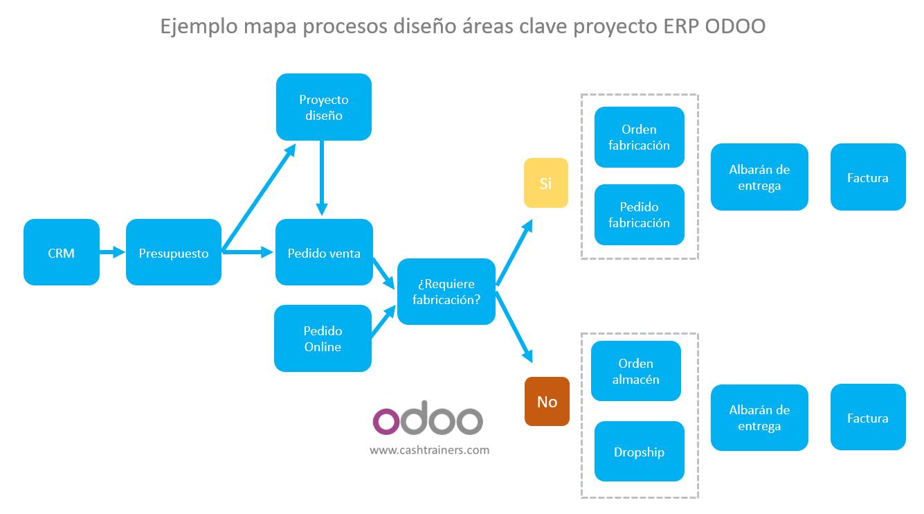 Ejemplo-mapa-procesos-diseño-áreas-clave-proyecto-ERP-ODOO