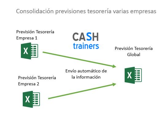 consolidación-previsiones-tesorería-varias-empresas