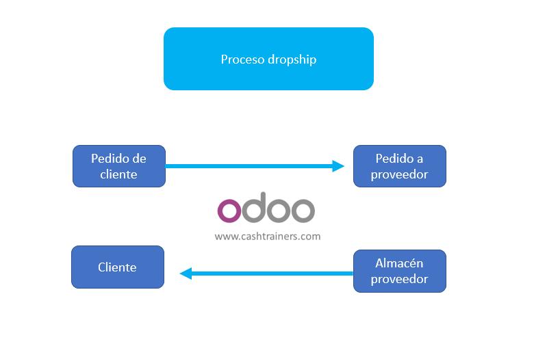 proceso-dropship-ERP-ODOO