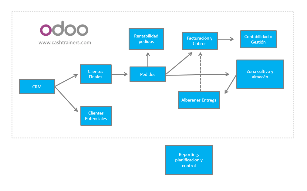 procesos-ERP-ODOO-empresas-acuicultura