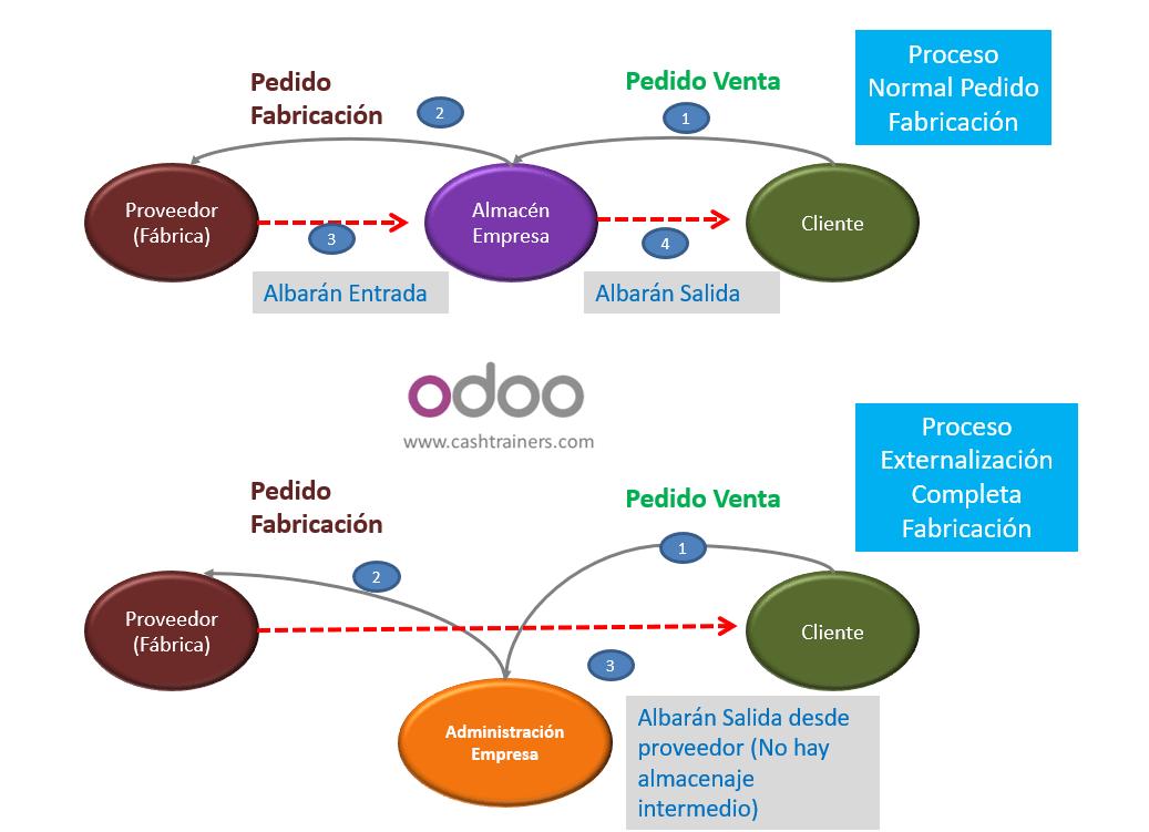subcontratación-fabricación-ERP-ODOO