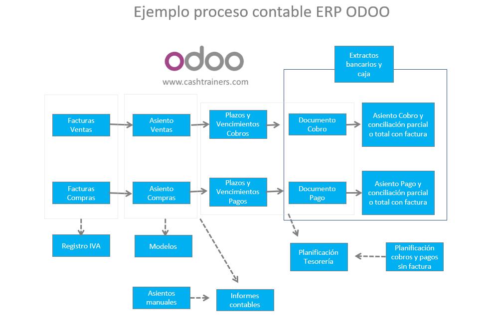 Ejemplo-proceso-contable-ERP-ODOO