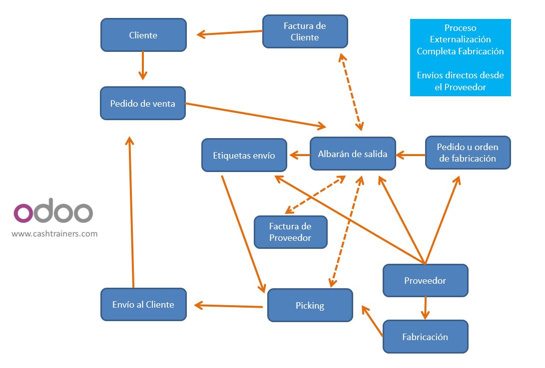externalización-fabricación-ERP-ODOO