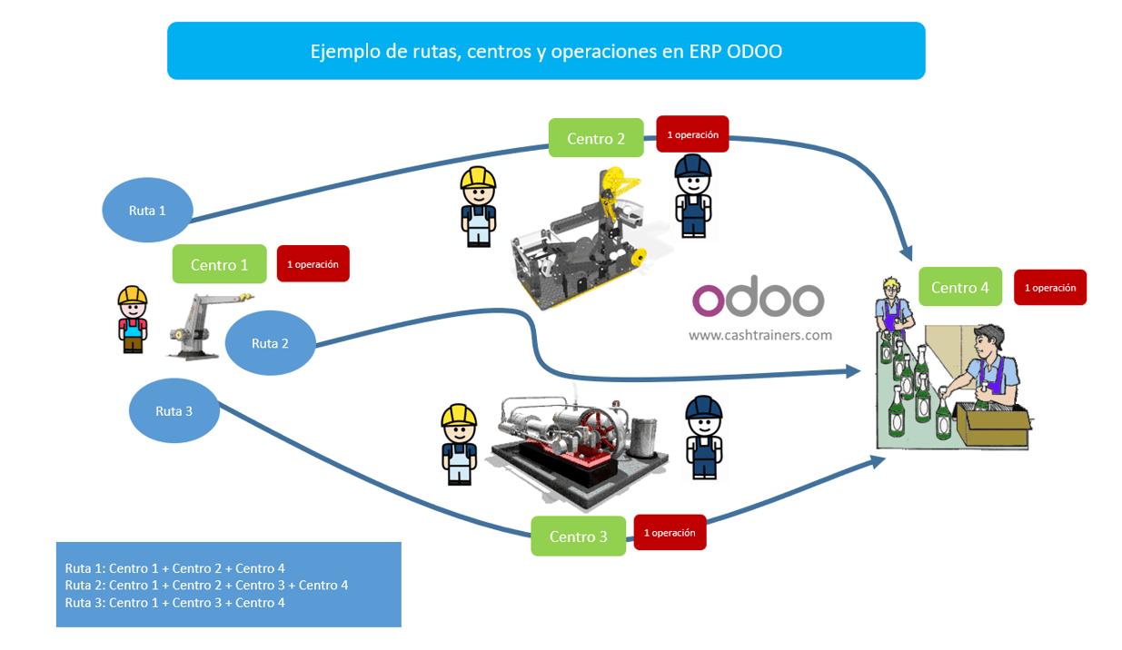 ejemplo-rutas-centros-y-operaciones-ERP-ODOO