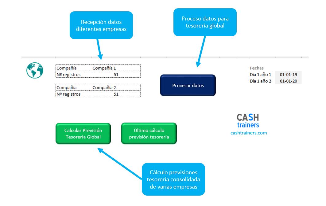 proceso-datos-previsión-global-tesorería