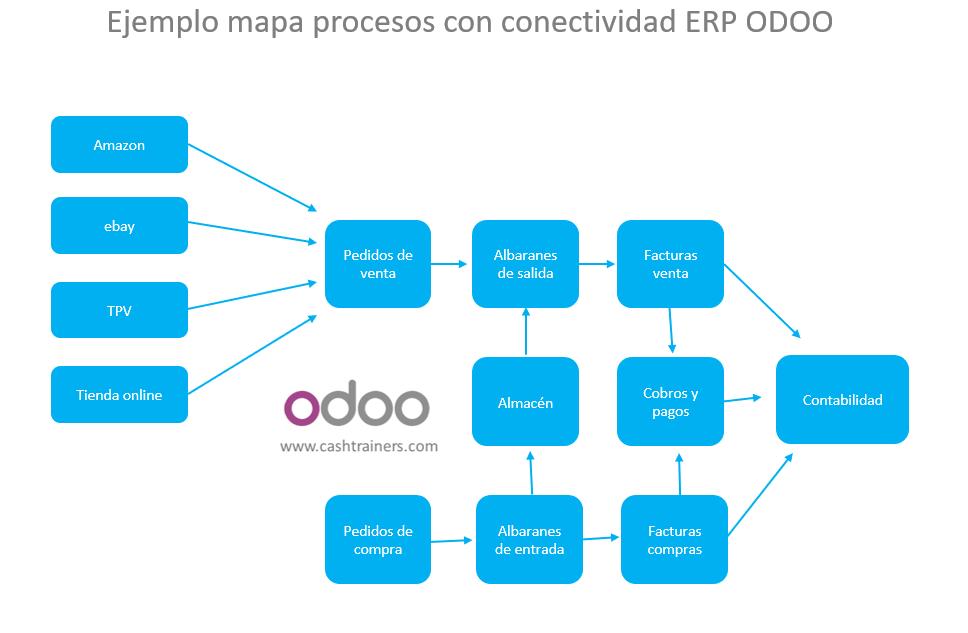 Ejemplo-mapa-procesos-con-conectividad-ERP-ODOO