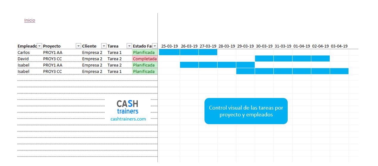 gráfico-gantt-control-planificación-tares-por-empleado-y-proyecto