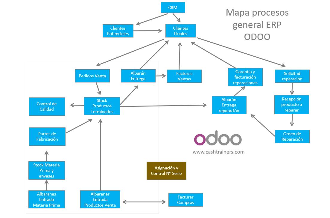Mapa-procesos-general-ERP-ODOO