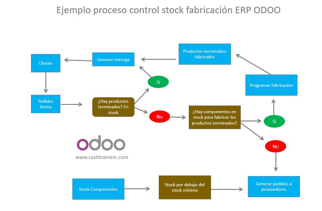 Ejemplo-proceso-control-stock-fabricación-ERP-ODOO