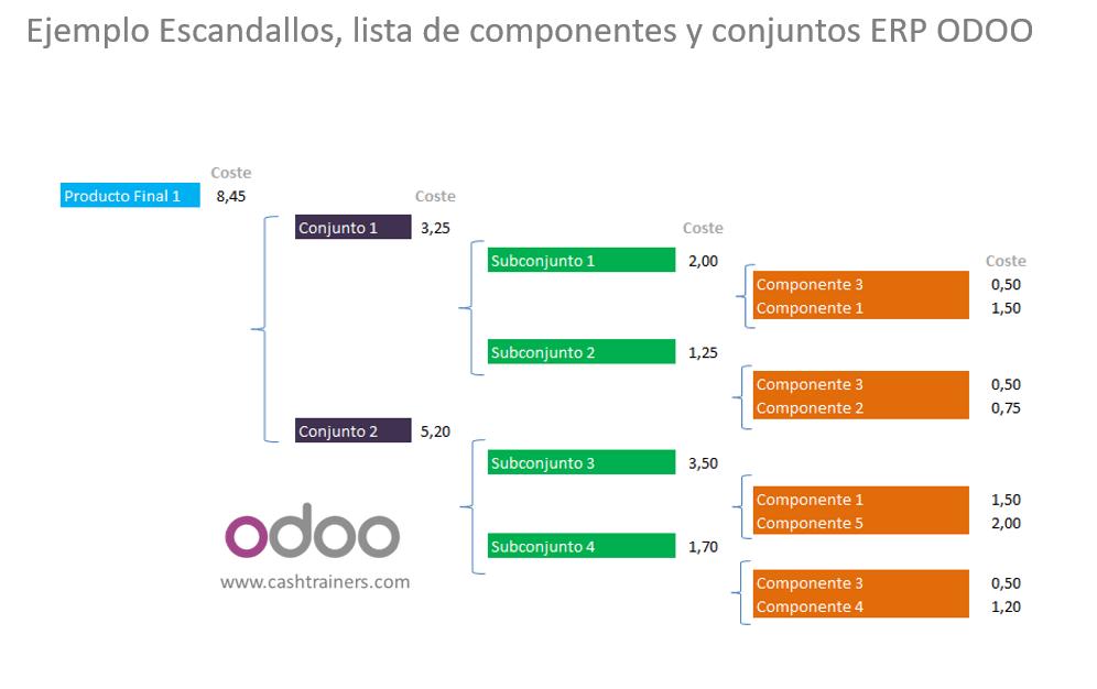 Ejemplo-Escandallos-lista-de-componentes-y-conjuntos-ERP-ODOO