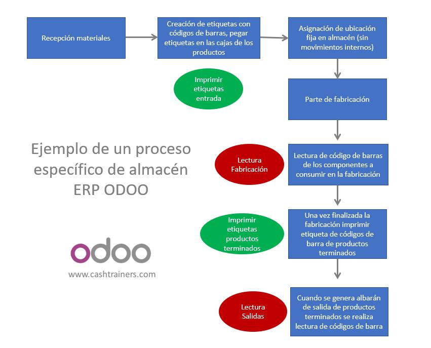 Ejemplo-de-un-proceso-específico-de-almacén-ERP-ODOO