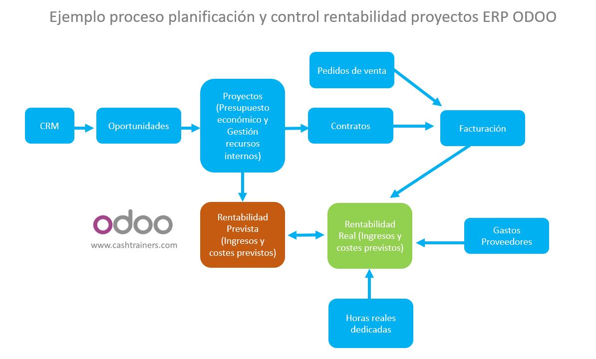 Ejemplo-proceso-planificación-y-control-rentabilidad-proyectos-ERP-ODOO