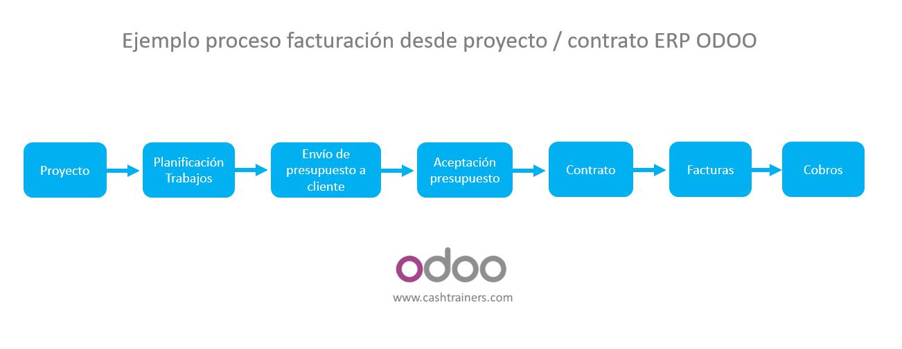 Ejemplo-proceso-facturación-desde-proyecto-contrato-ERP-ODOO