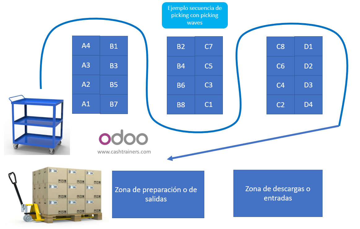 ejemplo-secuencia-de-picking-almacén-picking-waves-ERP-ODOO